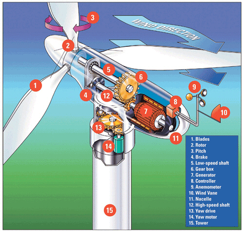 Brilliant Alliant Powerhousetv How A Wind Turbine Works Wiring 101 Cranwise Assnl